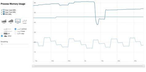 node js d3 tutorial graphing node js memory usage with d3 js and rickshaw pubnub