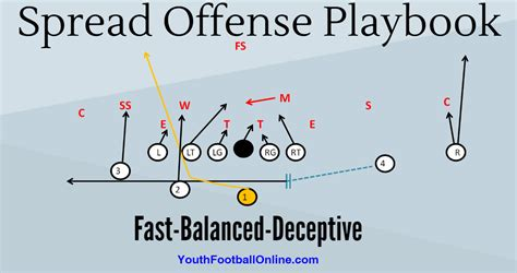 coaching football s 50 defense spread offense playbook for youth football football