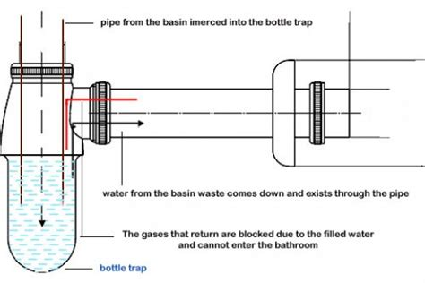Bigger Bathrooms by Why Do We Need Bottle Traps For Wash Basins Dengarden