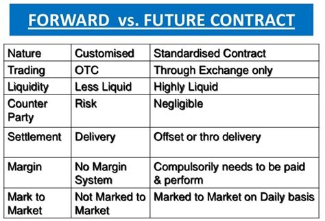 commodity forward price futures vs forward contracts