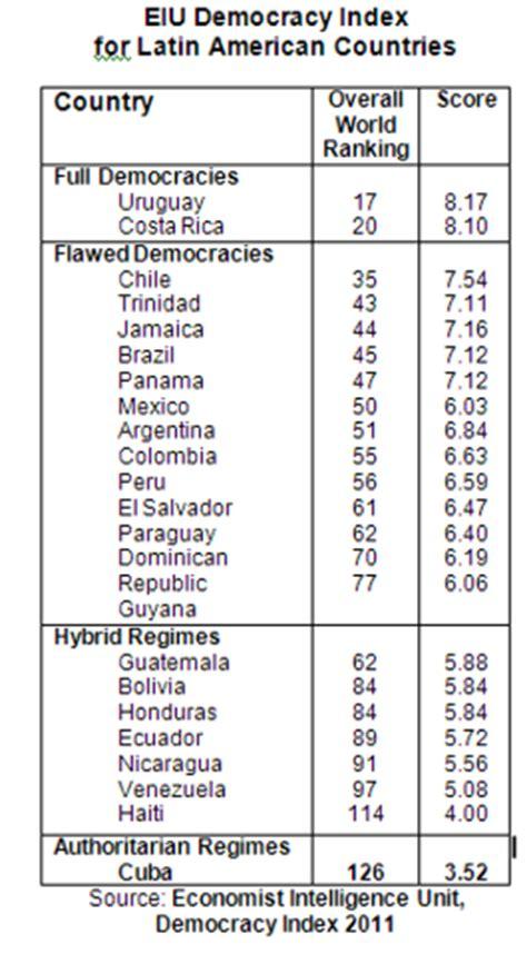 minimalist definition of democracy cuba in the economist intelligence unit democracy