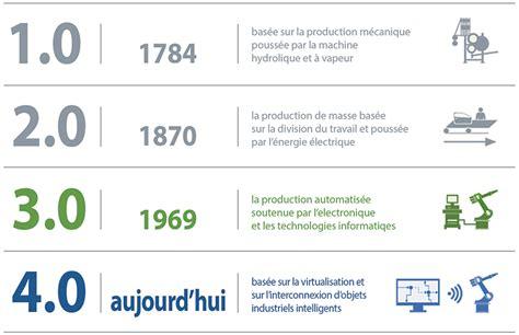 Resume Revolution Industrielle by Industrie 4 0 La Quatri 232 Me R 233 Volution Industrielle
