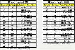wedding cake serving size chart