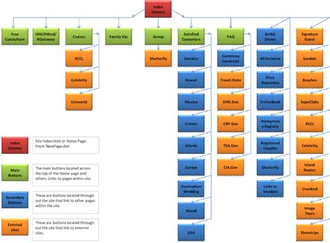 dp sharepoint workflow wsp website flowcharts site maps ai website flowcharts and
