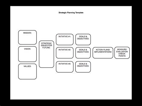 Strategic Planning Made Simple Kind Of Sam Burke Church Strategic Planning Template