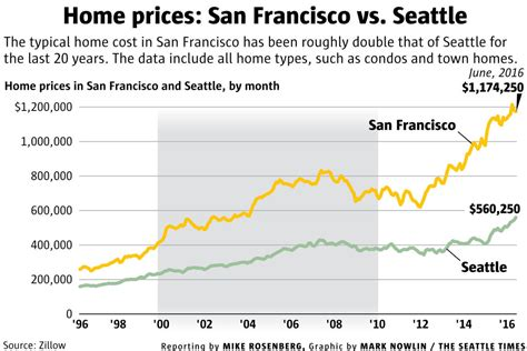 will seattle really become the next san francisco the