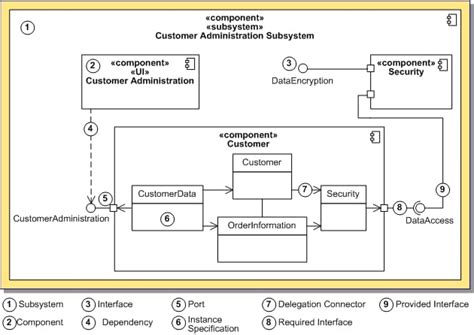 delphi uml tutorial uml 2 0 component diagram definition rad studio