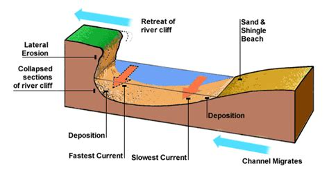River Cross Section Definition by Higher Bitesize Geography Hydrosphere Revision Page3