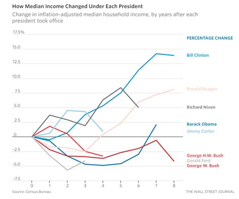 medium wage great graphic median u s income per presidents snbchf