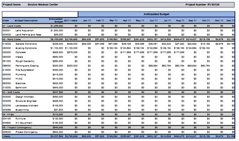 time phased budget template integrated cost management in a project environment from a