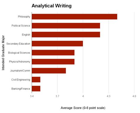gre analytical section analytical essay for gre gre issue essay