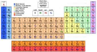 Molar Mass Table molecular mass answers