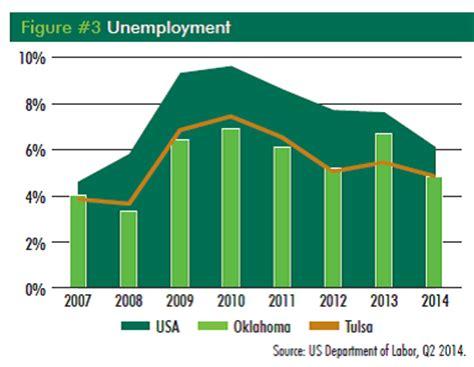 Tulsa Unemployment Office by Energy S Positive Influence On Oklahoma