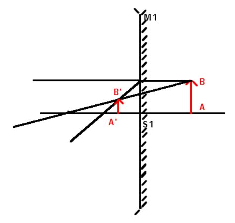 miroir concave convexe miroir concave convexe exercice de sciences physiques de maths sup 232833