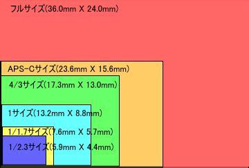 デジカメ用語集:い:イメージセンサー /monoxデジカメ 比較 レビュー