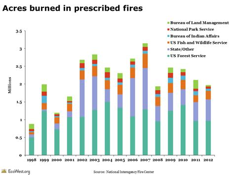 number of acres in a section the fuels dilemma and western wildfires ecowest