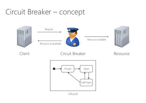 circuit breaker pattern java exle production ready software