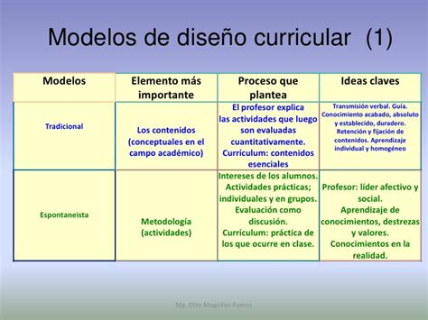 Modelo Curricular De Johnson Dise 241 O Curricular