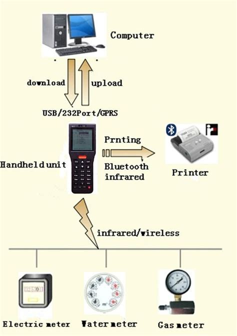 meter reading device with barcode scanner uhf rfid reader wifi gprs bluetooth hj a380 1