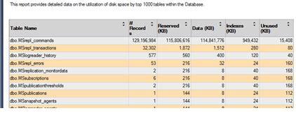 high io wait on sql server replication distribution database