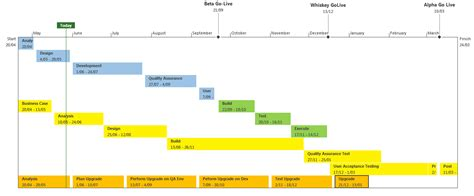 microsoft project timeline for multiple projects free