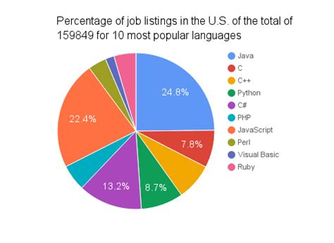 best language what is the best programming botbuzz co