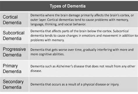 dementia, alzheimer's disease, and aging brains