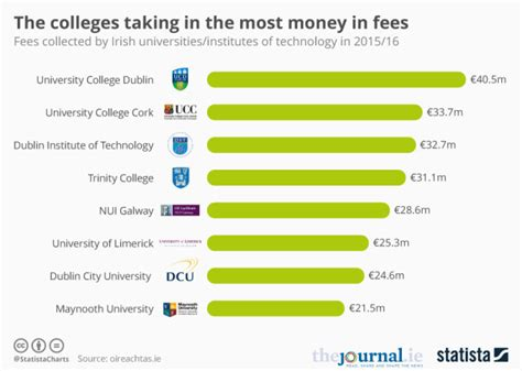 Mba In Ireland For International Students Fees by Here S What Ireland S Top Universities Are From