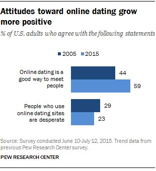 What Age Can You Apply For Spousal Mba by 5 Facts About Dating Pew Research Center