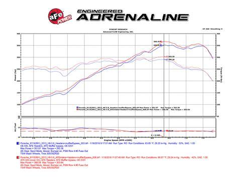 scorcher distributor wiring diagram jzgreentowncom exle