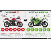Yamaha YZF R3 Vs Kawasaki Ninja 300