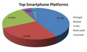 android now at 40% of smartphone share | talkandroid.com
