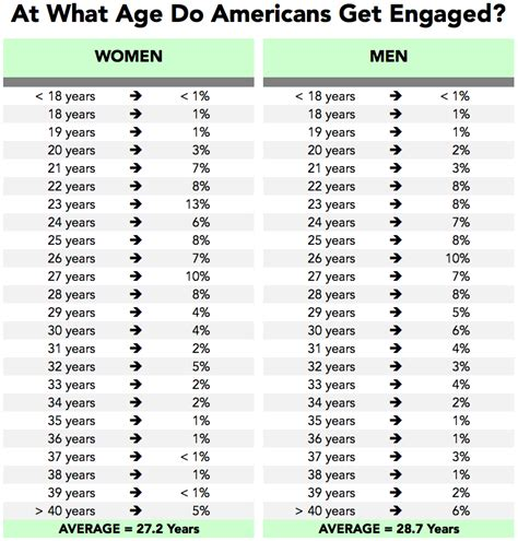 how long does the average male last in bed how long do couples date before getting engaged