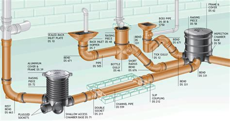 Plumbing And Drainage Plumbing A Brief Introduction