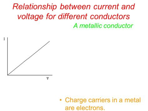 resistor current voltage relationship relationship between current through a resistor and