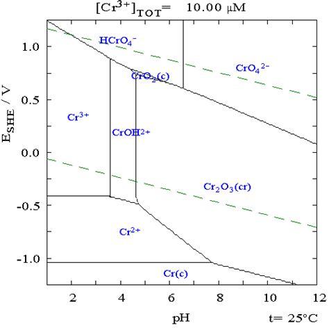 diagramme potentiel ph du cadmium corrigé file chromium in water pourbiax diagram png