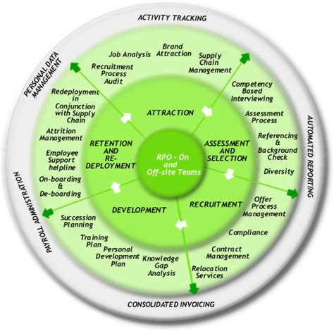 full talent life cycle consulting  your solution to the