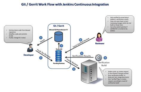 git gerrit workflow knowledge is everything git jenkins gerrit code review