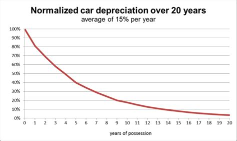 depreciation wikipedia