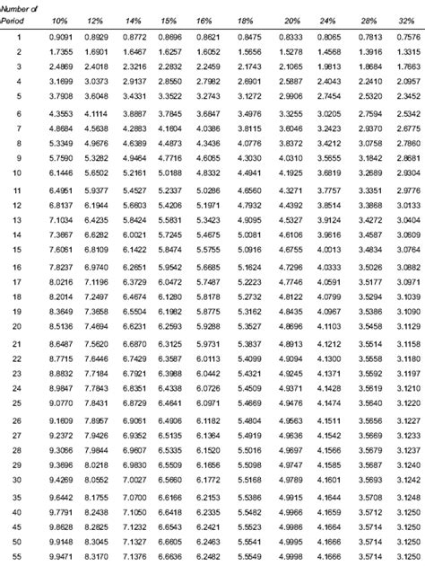 Pv Of 1 Table by Present Value Interest Factor Table Annuity Brokeasshome