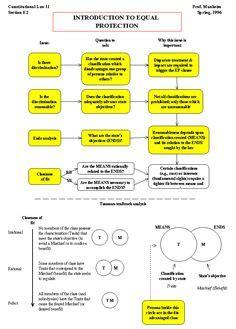 Essay Dormant Commerce Clause by Free School Outline Civil Procedure Study Guide 2006