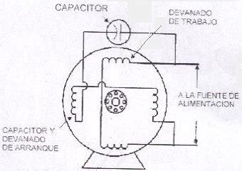 o que é motor de capacitor permanente motores con capacitor permanente actitudelectrica s