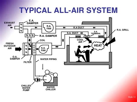 basic home hvac design hvac basic concepts of air conditioning