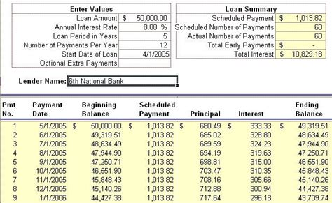 Accounting Table by Financial Accounting Liabilities Amortization Table