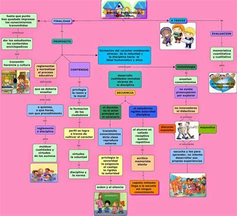 Modelos Curriculares Definicion M 225 S De 25 Ideas Incre 237 Bles Sobre Mapa Conceptual En Apuntes Cuadernos College Y Soy
