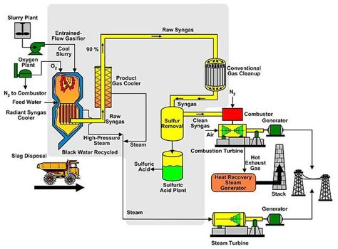 combined cycle power plant process flow diagram dfe2008 power generation wikiversity