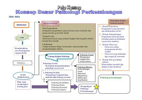 Psiklogi Perkembangan Peserta Didik peta konsep psikologi perkembangan