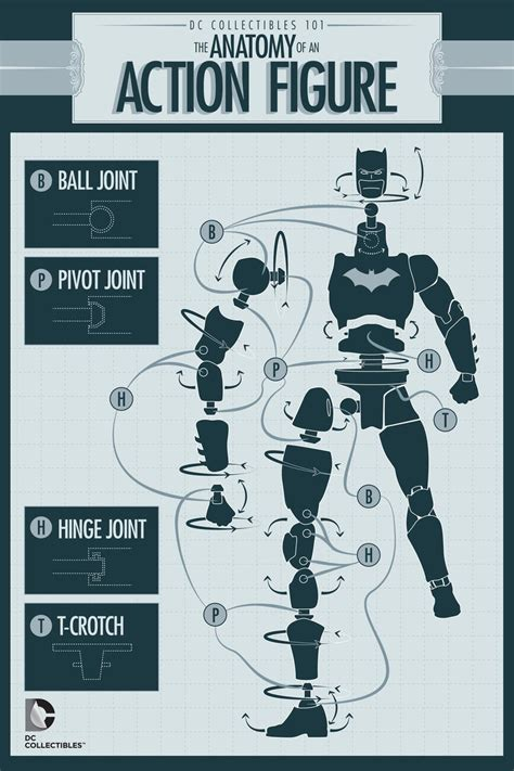 figure joints dc collectibles 101 the 6 steps to an