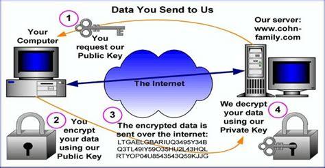 ssl working with diagram itgs encryption ssl