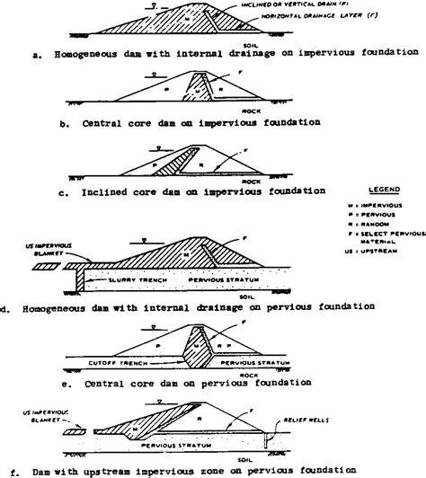 design criteria of earth dam types of embankment dams earth embankment dams types